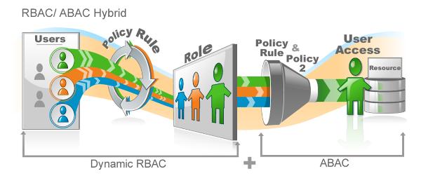 RBAC ABAC Hybrid