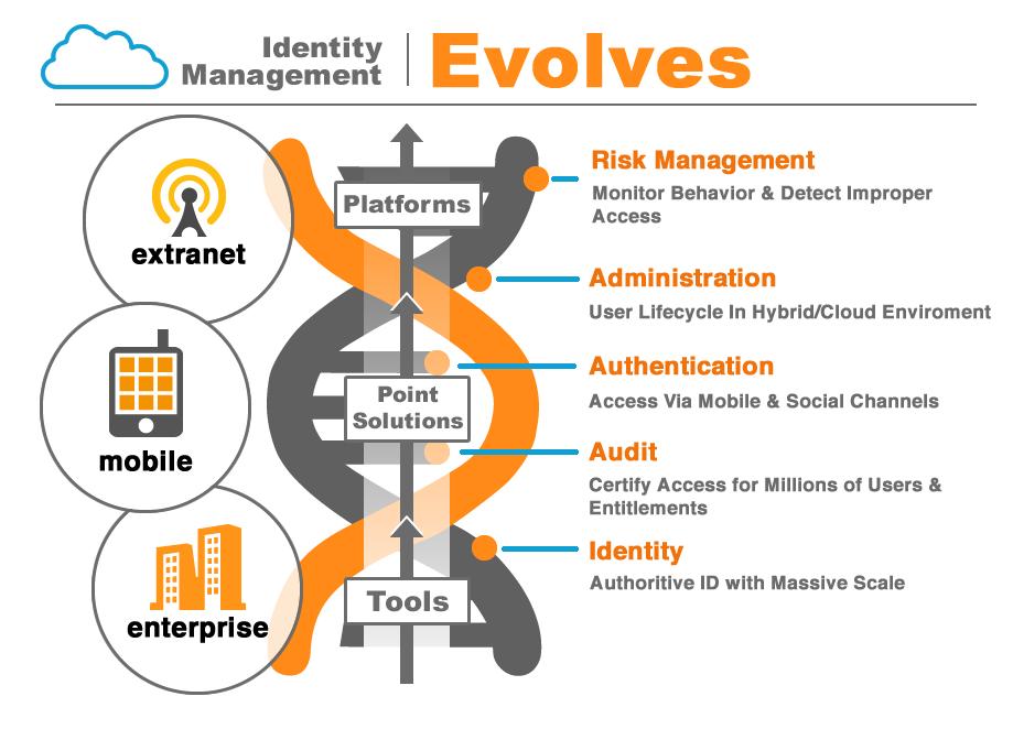 identity_management_evolves1.png